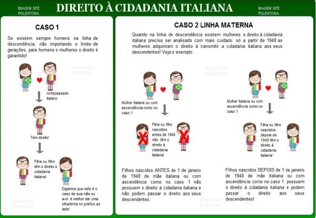 Descubra se tem direito a cidadania italiana por linha materna